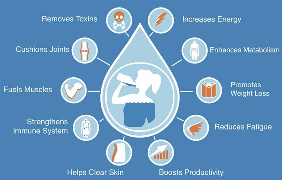 Nước và lợi ích sức khỏe